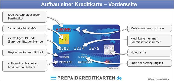 Aufbau Kreditkarte Vorderseite